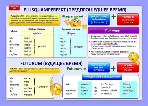 """Стенд """"Предпрошедшее время и Будущее время в немецком языке / Plusquamperfekt / Futurum"""", 100х70 см - фото 122707"""