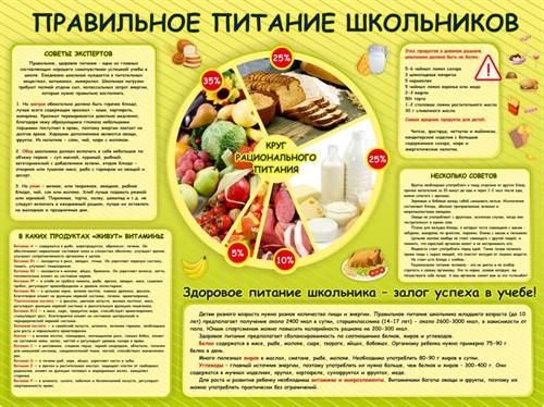 """Стенд """"Правильное питание школьников"""", 100х75 см - фото 122721"""
