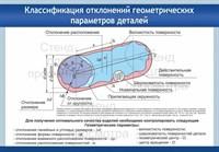 """Стенд """"Классификация отклонений геометрических параметров деталей"""", 100х70 см"""