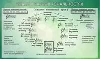 """Стенд """"Знаки в разных тональностях"""",100х60 см"""