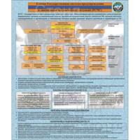 """Стенд """"Единая Государственная система предупреждения"""", 100х120 см"""