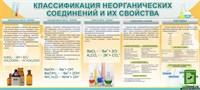 """Стенд """"Классификация неорганических соединений и их свойства"""", 200х90 см"""