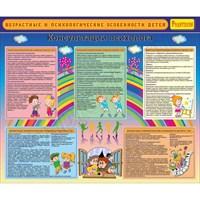 """Стенд """"Возрастные и психологические особенности детей"""", 120х100 см"""